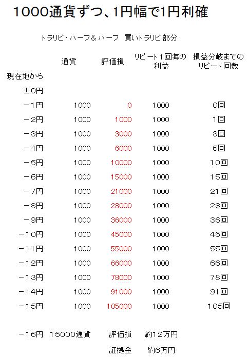 トラリピ1円幅