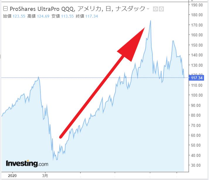 NASDAQトリプル
