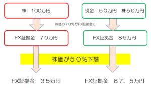 代用有価証券FX
